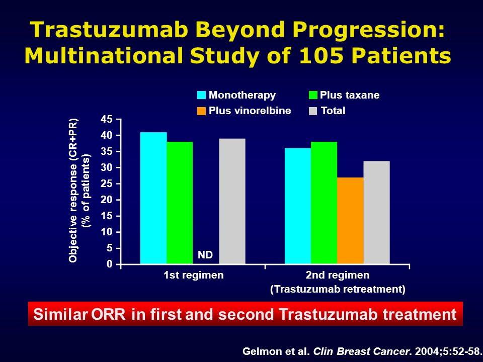 Trastuzumab Beyond Progression: Multinational Study of 105 Patients