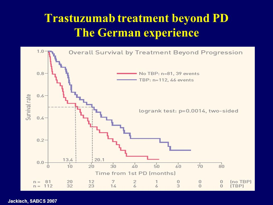Trastuzumab treatment beyond PD The German experience