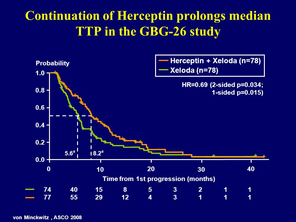 Continuation of Herceptin prolongs median TTP in the GBG-26 study
