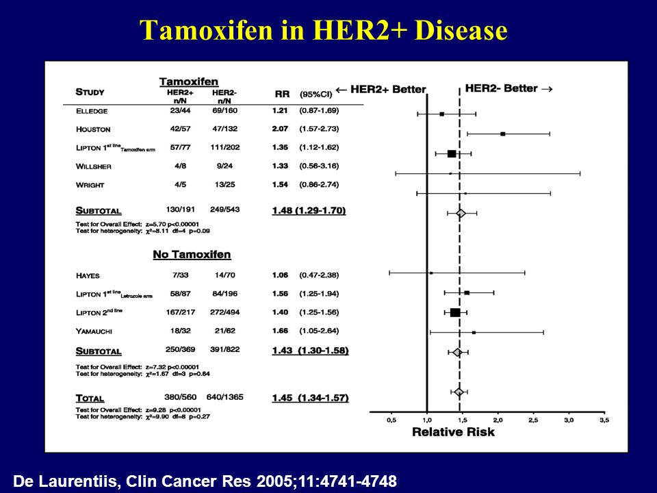 Tamoxifen in HER2+ Disease