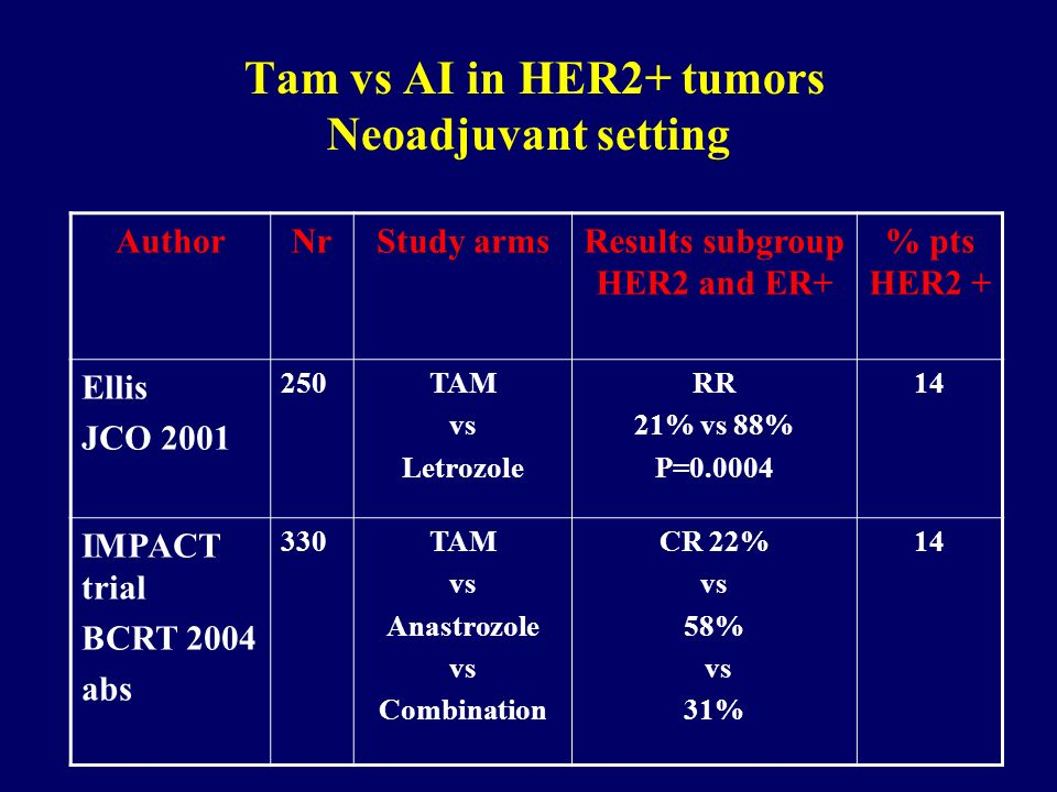 Tam vs AI in HER2+ tumors Neoadjuvant setting
