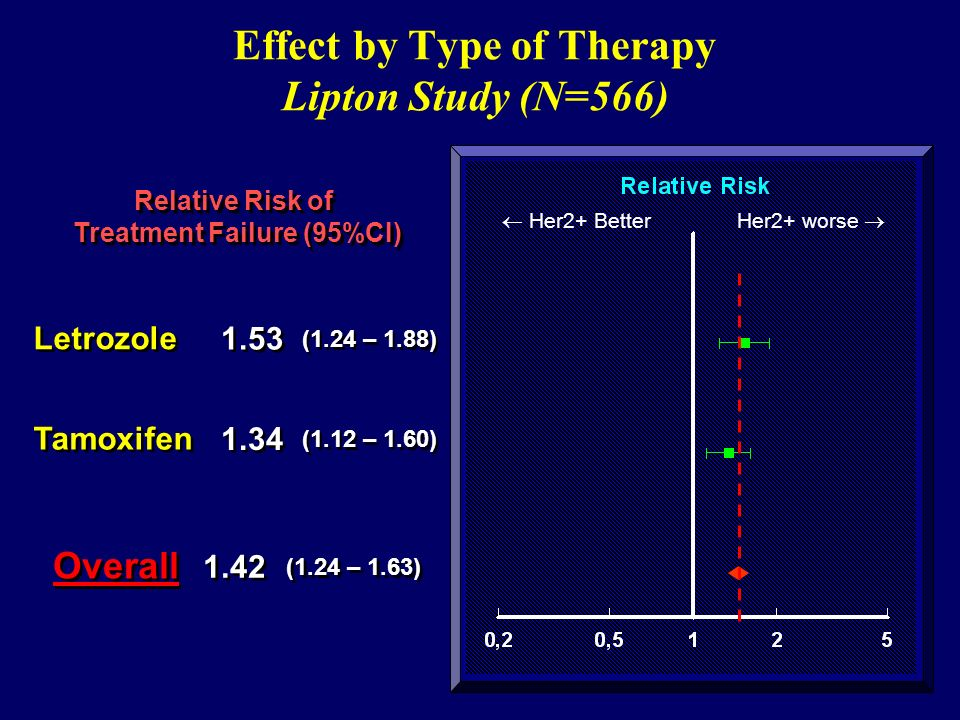 Effect by Type of Therapy Lipton Study (N=566)