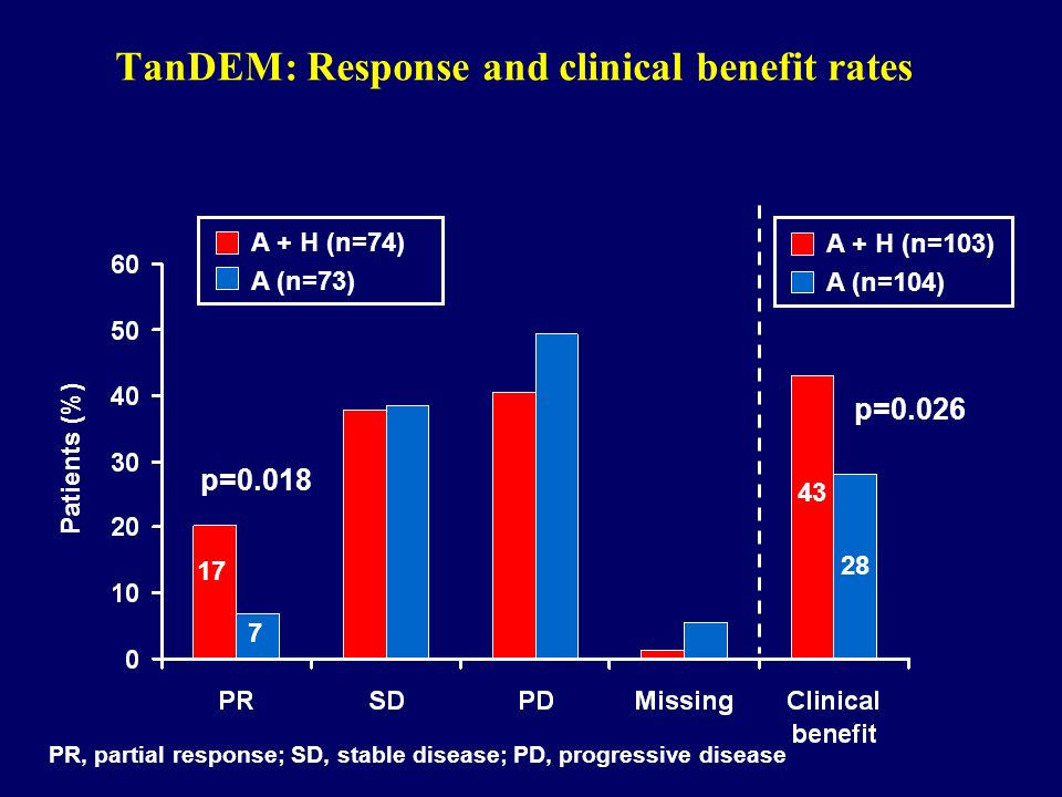 TanDEM: Response and clinical benefit rates
