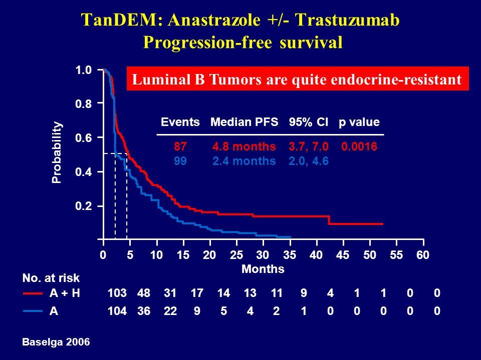 TanDEM: Anastrazole +/- Trastuzumab Progression-free survival