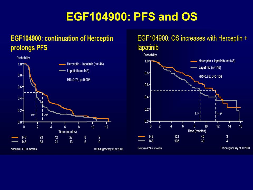 EGF104900: PFS and OS