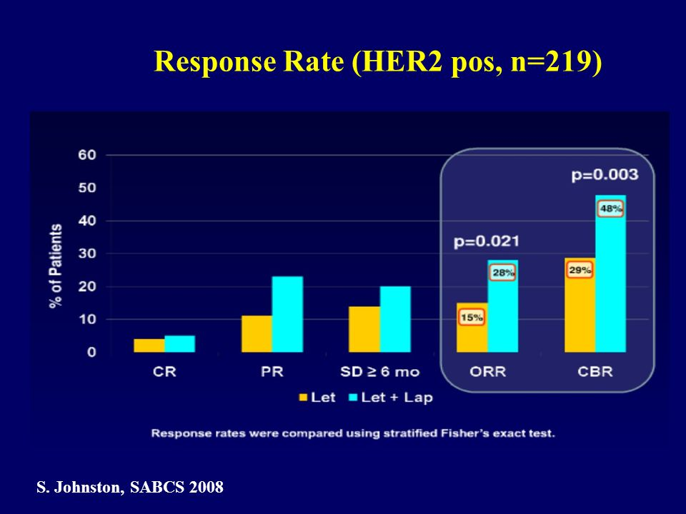 Response Rate (HER2 pos, n=219)