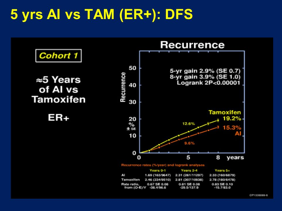 5 yrs AI vs TAM (ER+): DFS