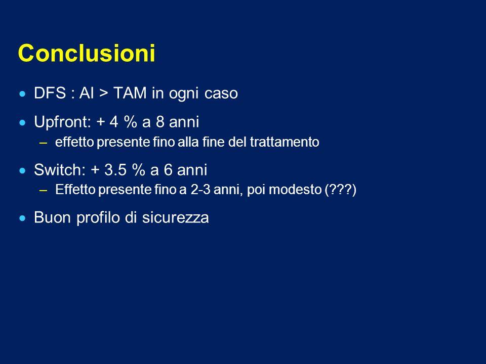 Conclusioni DFS : AI > TAM in ogni caso Upfront: + 4 % a 8 anni
