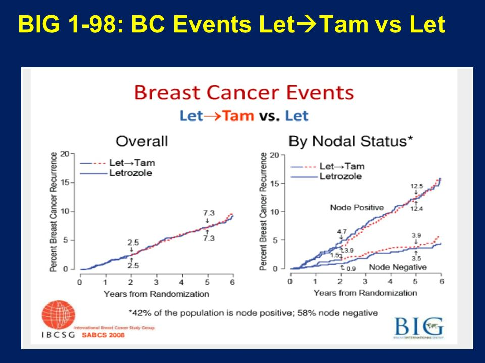 BIG 1-98: BC Events LetTam vs Let