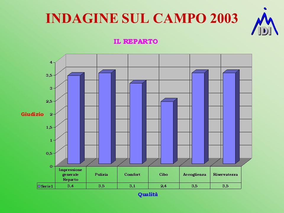 INDAGINE SUL CAMPO 2003