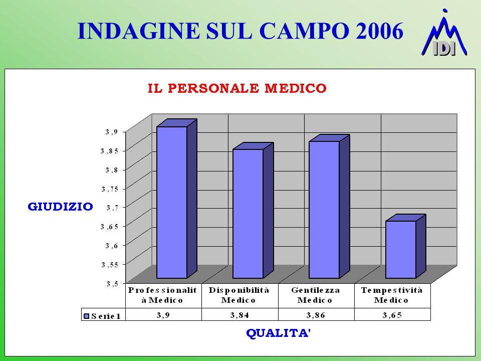 INDAGINE SUL CAMPO 2006