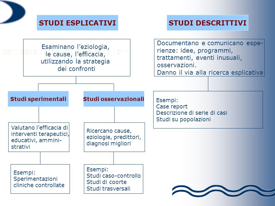 STUDI ESPLICATIVI STUDI DESCRITTIVI