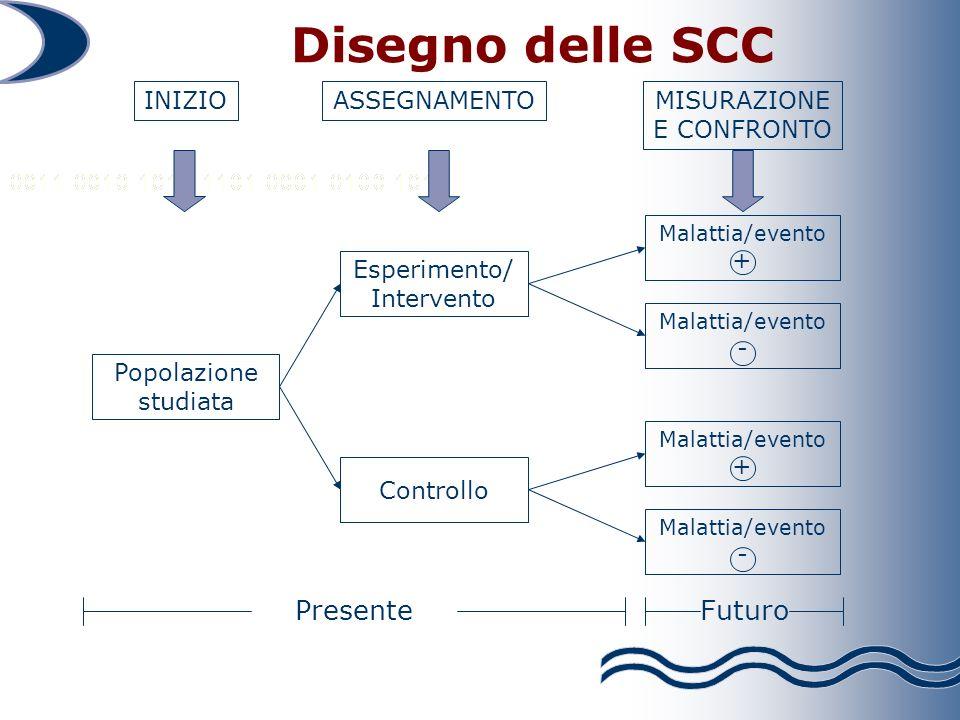 Disegno delle SCC Futuro Presente INIZIO ASSEGNAMENTO MISURAZIONE