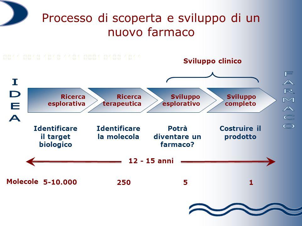 Processo di scoperta e sviluppo di un nuovo farmaco