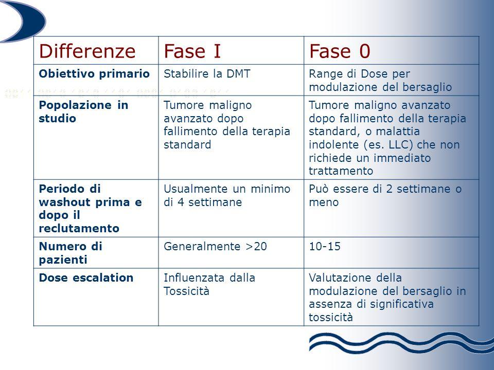Differenze Fase I Fase 0 Obiettivo primario Stabilire la DMT