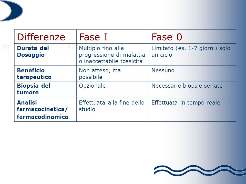 Differenze Fase I Fase 0 Durata del Dosaggio