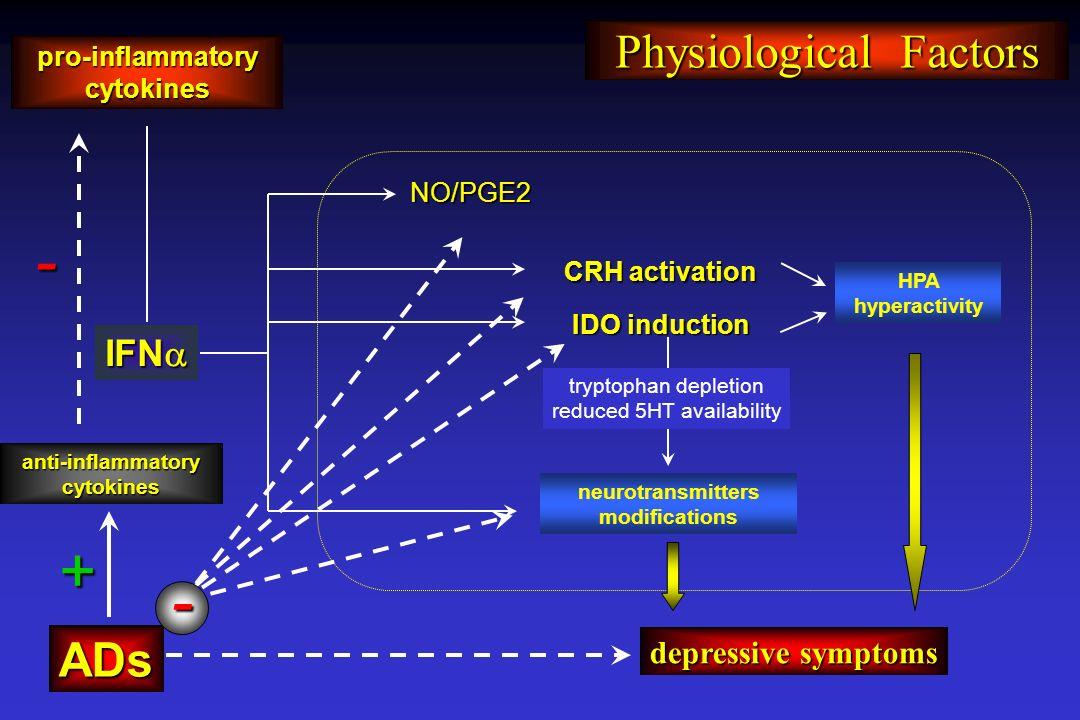 pro-inflammatory cytokines