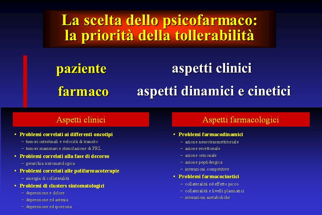 La scelta dello psicofarmaco: la priorità della tollerabilità