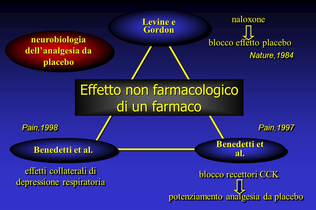 neurobiologia dell'analgesia da placebo