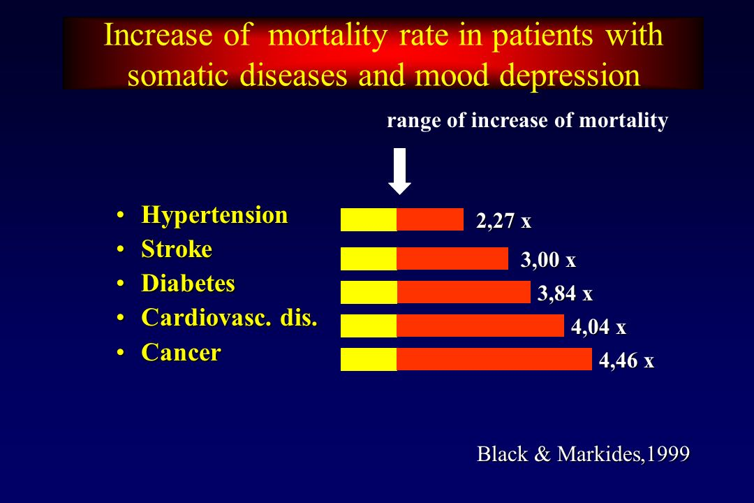 Increase of mortality rate in patients with somatic diseases and mood depression