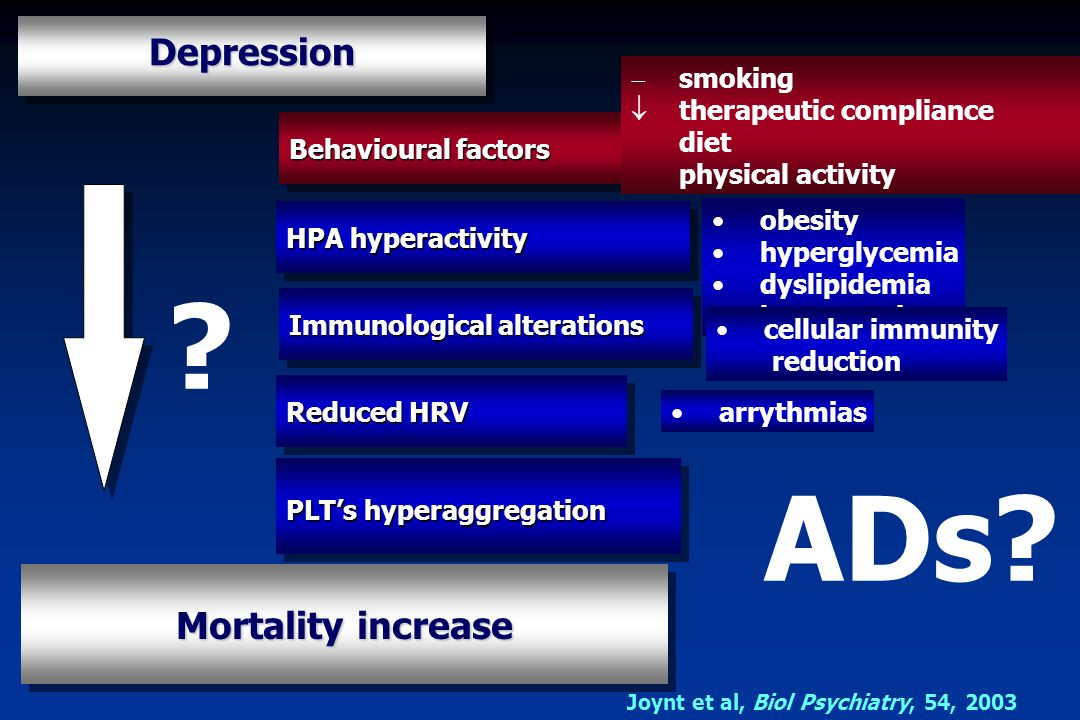 ADs Depression Mortality increase smoking therapeutic compliance