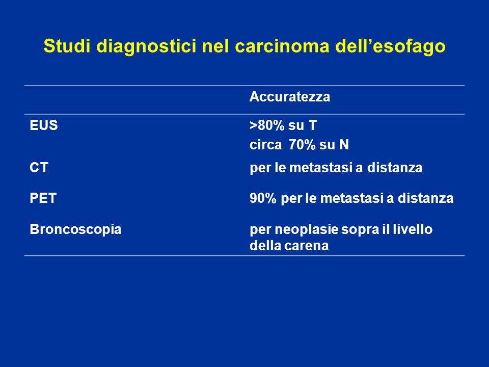 Studi diagnostici nel carcinoma dell'esofago