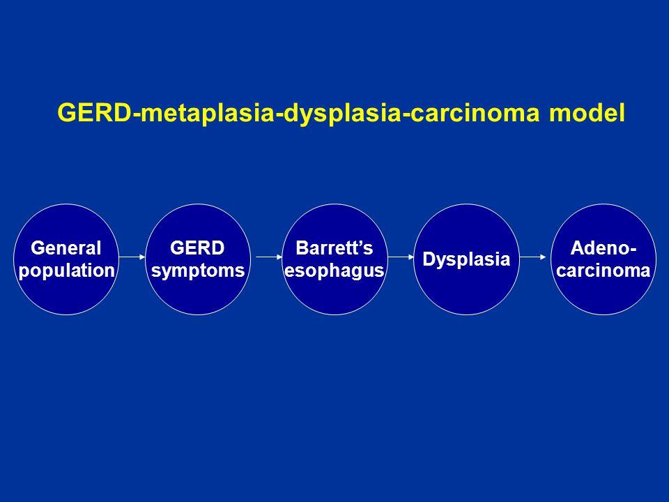 GERD-metaplasia-dysplasia-carcinoma model