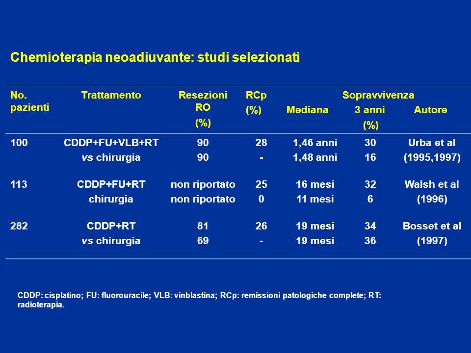 Chemioterapia neoadiuvante: studi selezionati