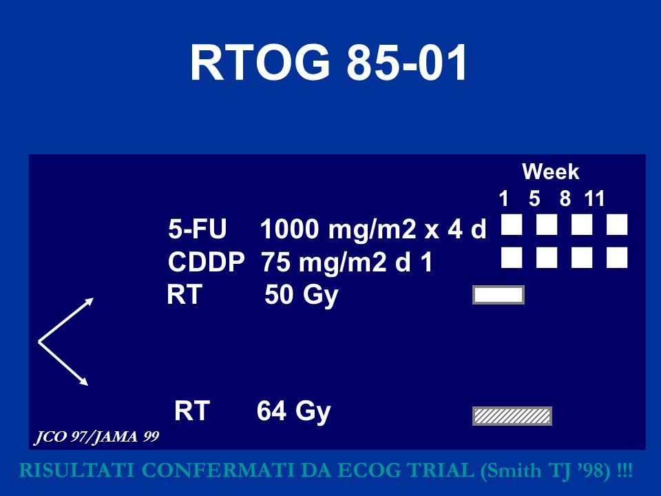 RTOG 85-01 CDDP 75 mg/m2 d 1     RT 50 Gy Week 1 5 8 11