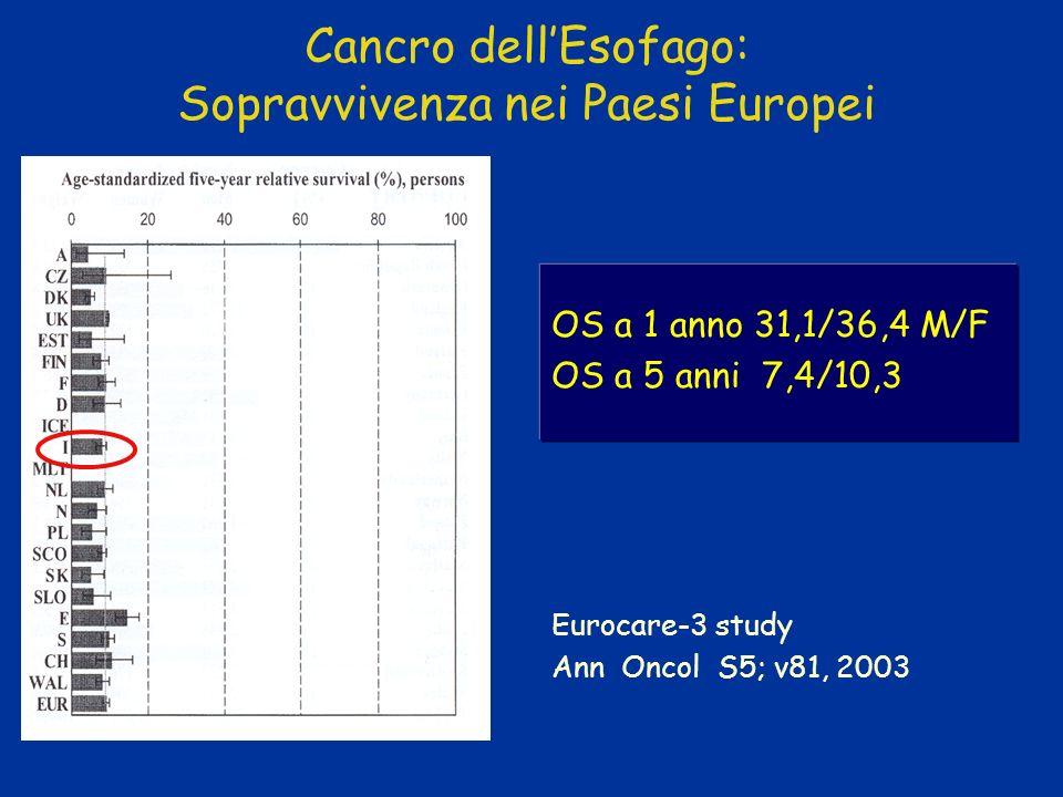 Cancro dell'Esofago: Sopravvivenza nei Paesi Europei