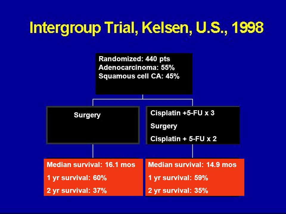 Randomized: 440 ptsAdenocarcinoma: 55% Squamous cell CA: 45% Cisplatin +5-FU x 3. Surgery. Cisplatin + 5-FU x 2.