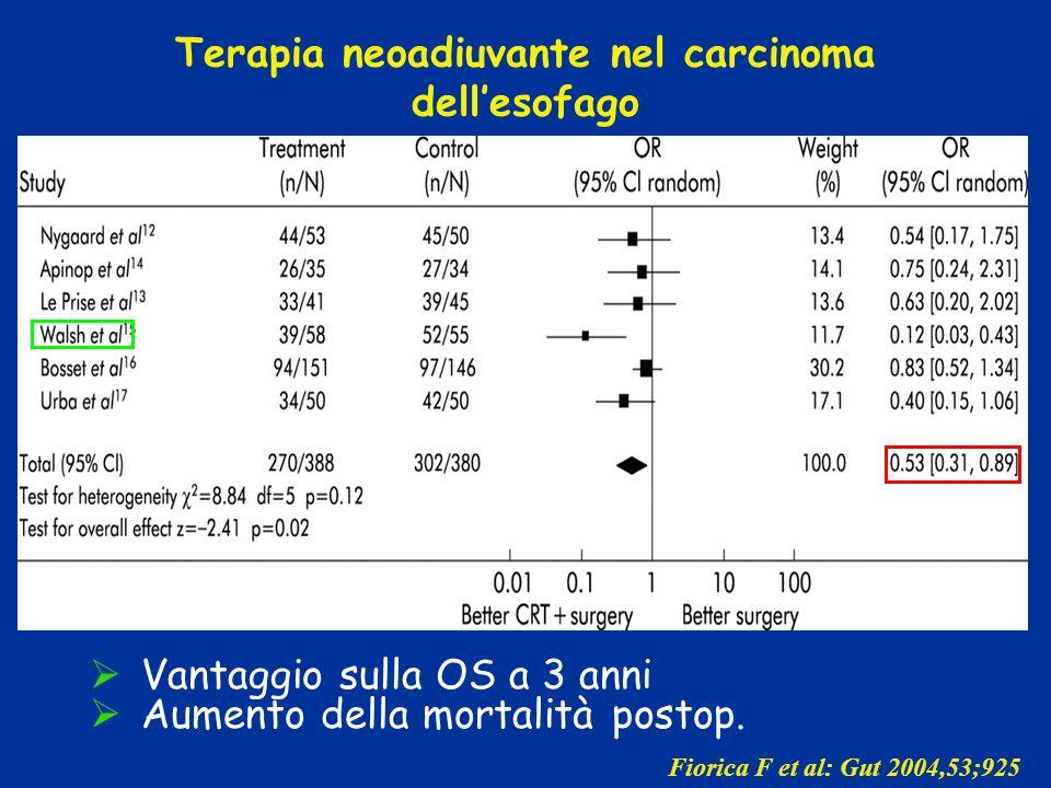 Terapia neoadiuvante nel carcinoma dell'esofago