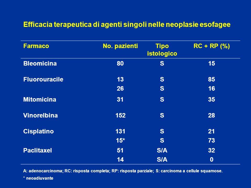 Efficacia terapeutica di agenti singoli nelle neoplasie esofagee