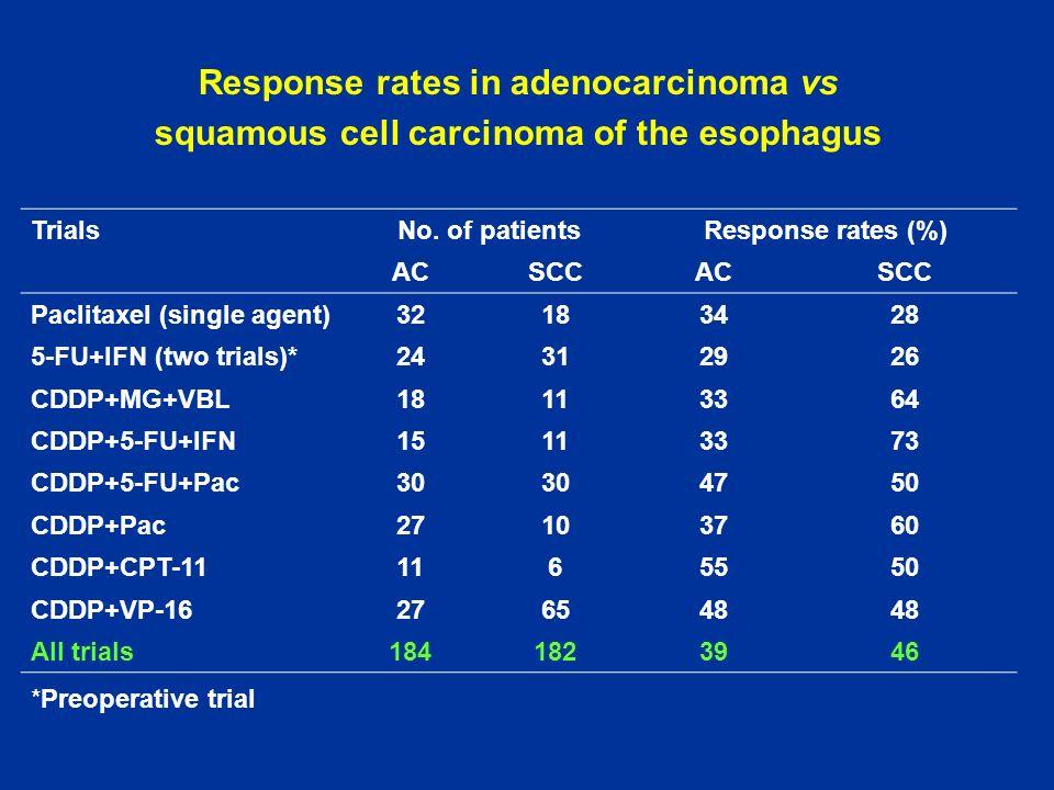 Response rates in adenocarcinoma vs
