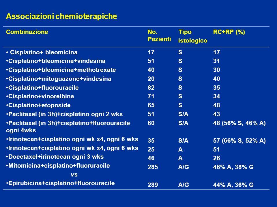 Associazioni chemioterapiche