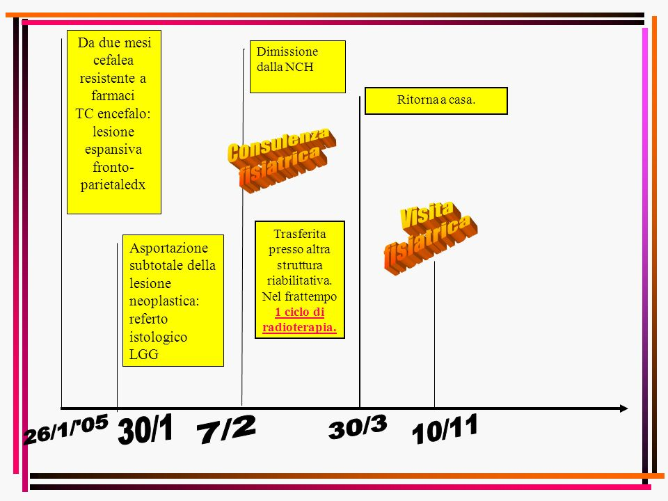 Consulenza fisiatrica Visita fisiatrica 26/1/ 05 30/1 7/2 30/3 10/11