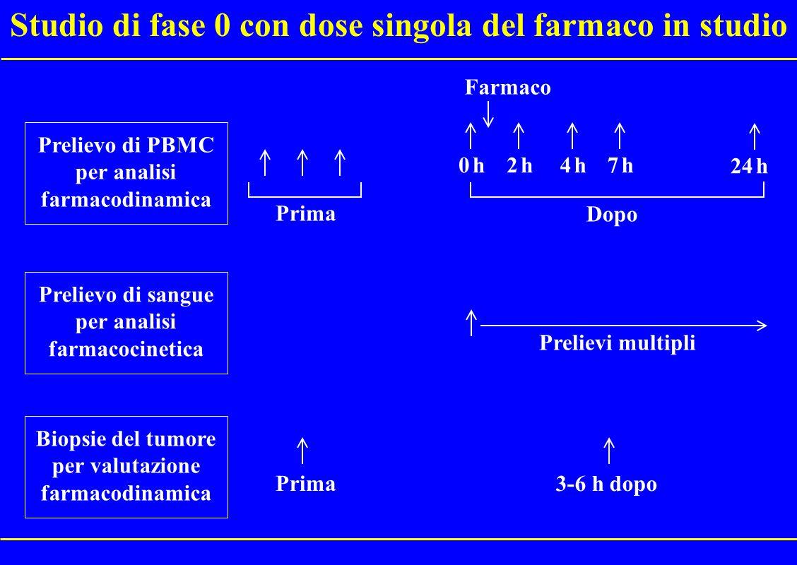 Studio di fase 0 con dose singola del farmaco in studio
