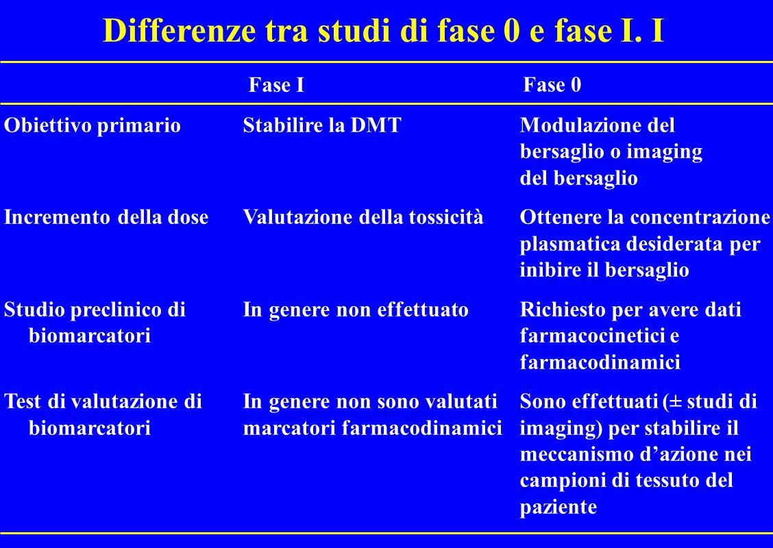 Differenze tra studi di fase 0 e fase I. I