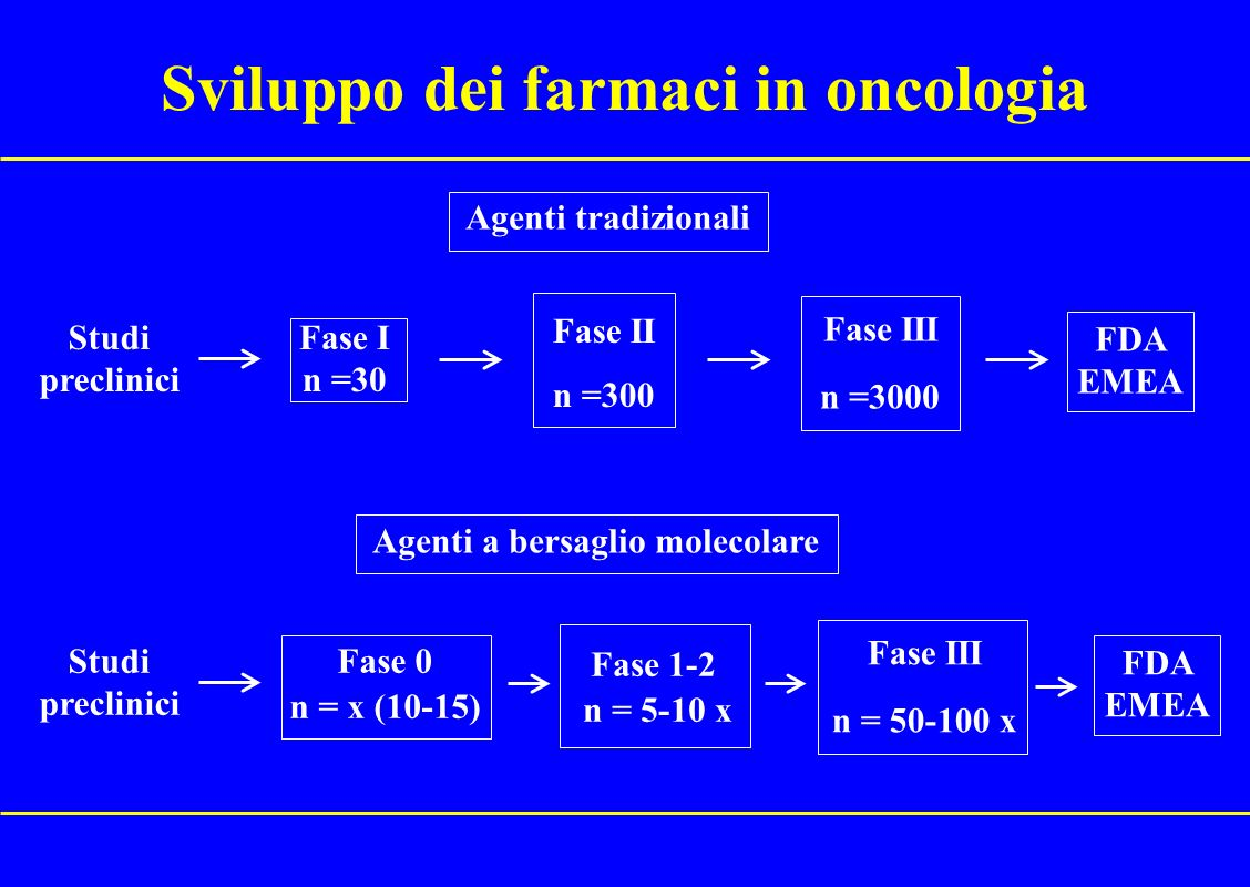 Sviluppo dei farmaci in oncologia Agenti a bersaglio molecolare