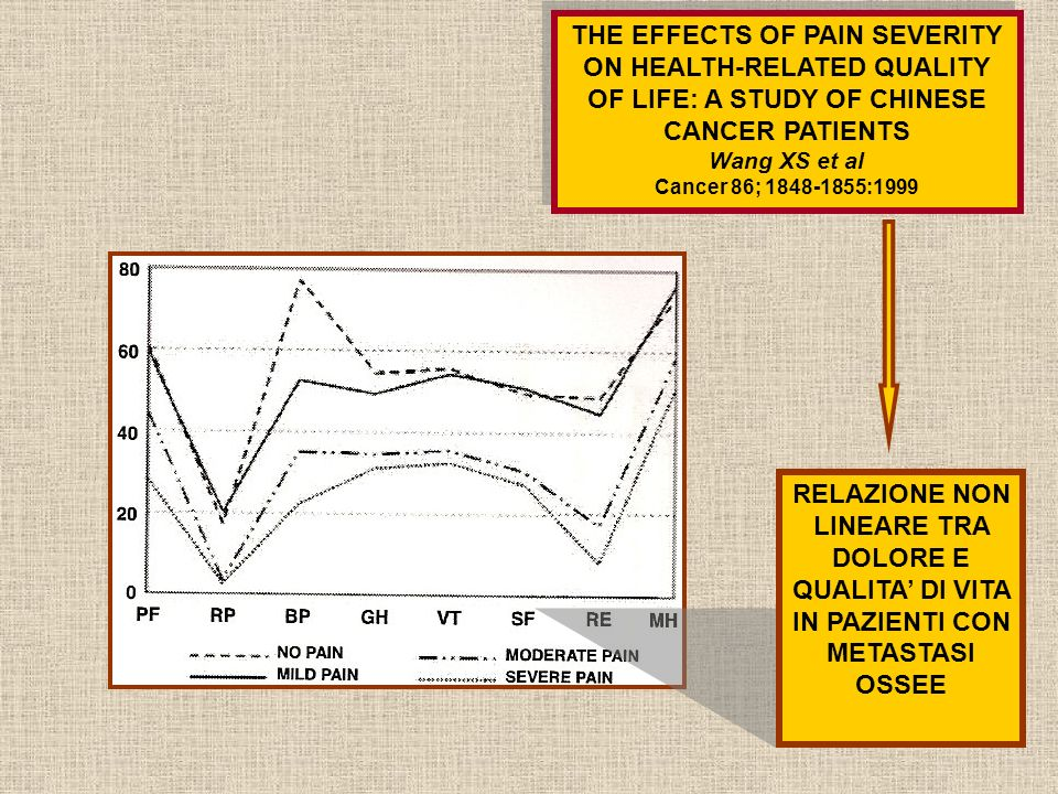 THE EFFECTS OF PAIN SEVERITY ON HEALTH-RELATED QUALITY OF LIFE: A STUDY OF CHINESE CANCER PATIENTS