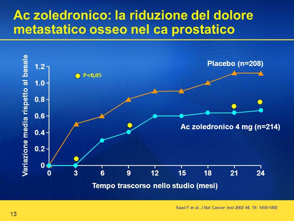 Ac zoledronico: la riduzione del dolore metastatico osseo nel ca prostatico