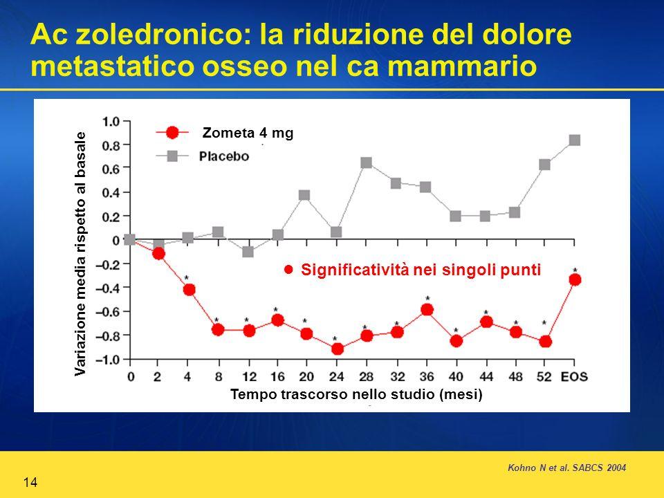 Ac zoledronico: la riduzione del dolore metastatico osseo nel ca mammario