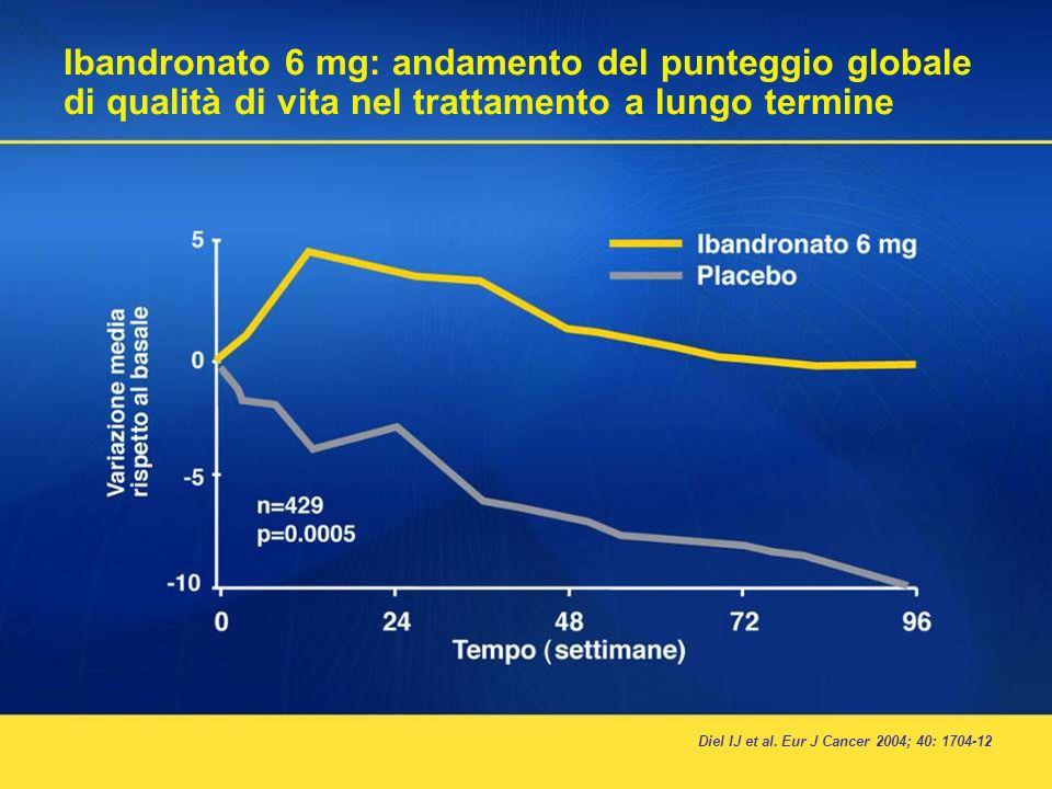 Ibandronato 6 mg: andamento del punteggio globale di qualità di vita nel trattamento a lungo termine