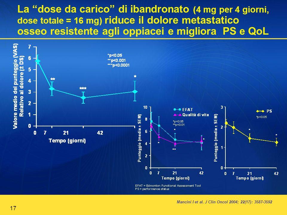 La dose da carico di ibandronato (4 mg per 4 giorni, dose totale = 16 mg) riduce il dolore metastatico osseo resistente agli oppiacei e migliora PS e QoL