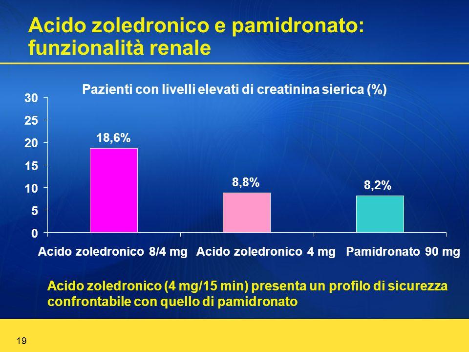 Acido zoledronico e pamidronato: funzionalità renale
