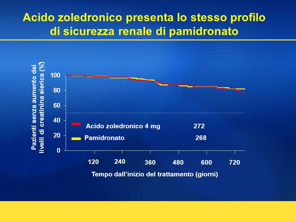 Pazienti senza aumento dei livelli di creatinina sierica (%)
