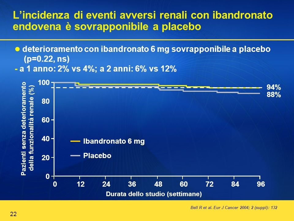 L'incidenza di eventi avversi renali con ibandronato endovena è sovrapponibile a placebo