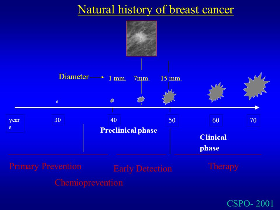 Natural history of breast cancer