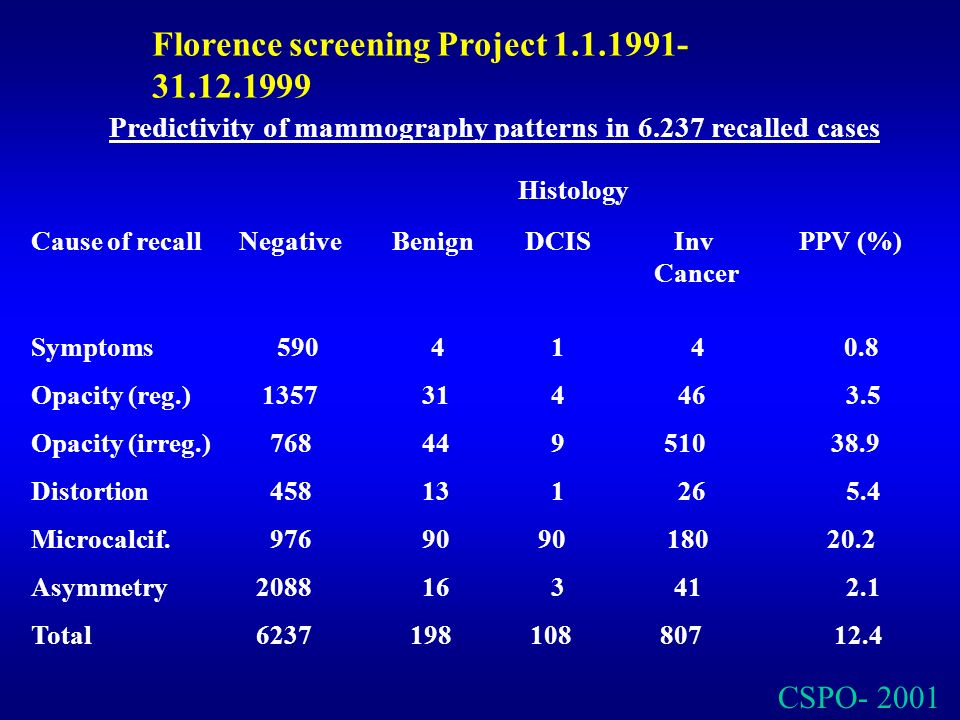 Florence screening Project 1.1.1991-31.12.1999