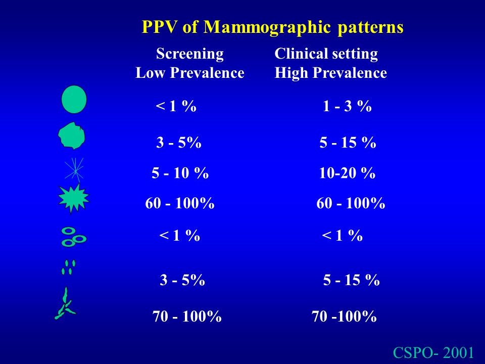 PPV of Mammographic patterns